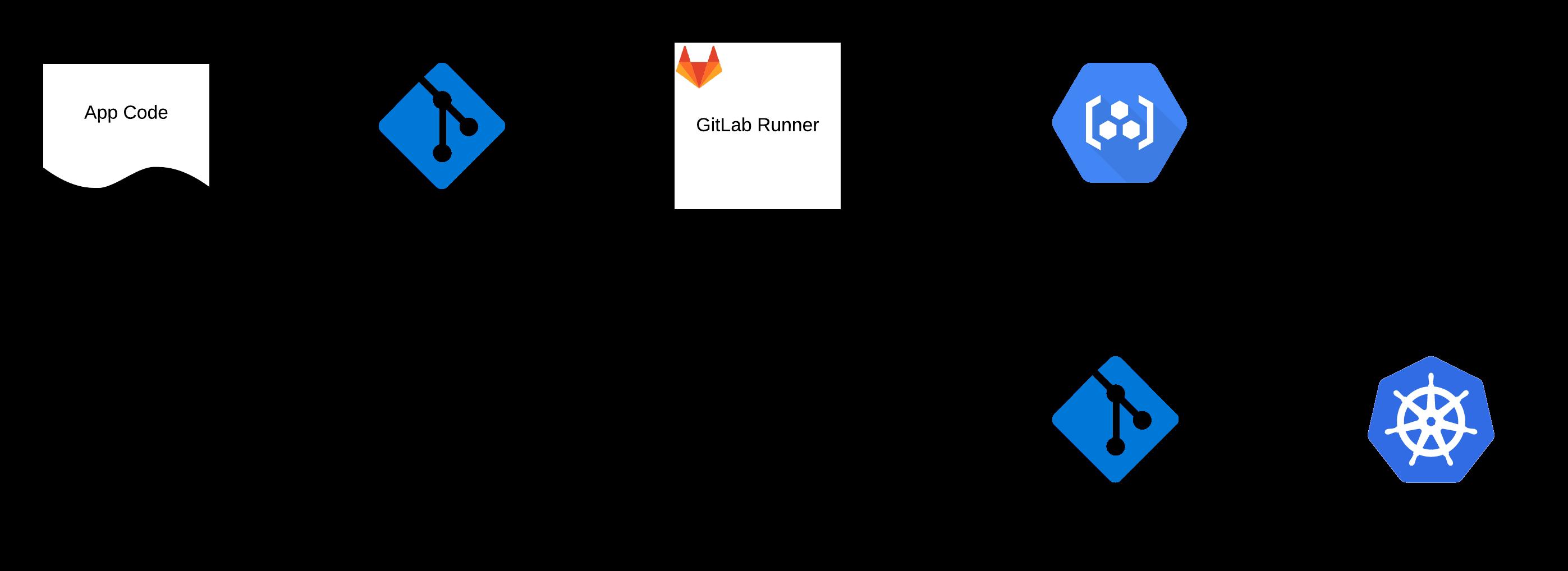 Platform Deployment Pipeline architectural diagram