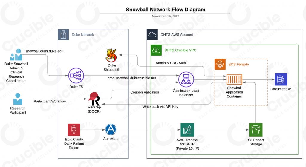 Snowball Network Flow Diagram